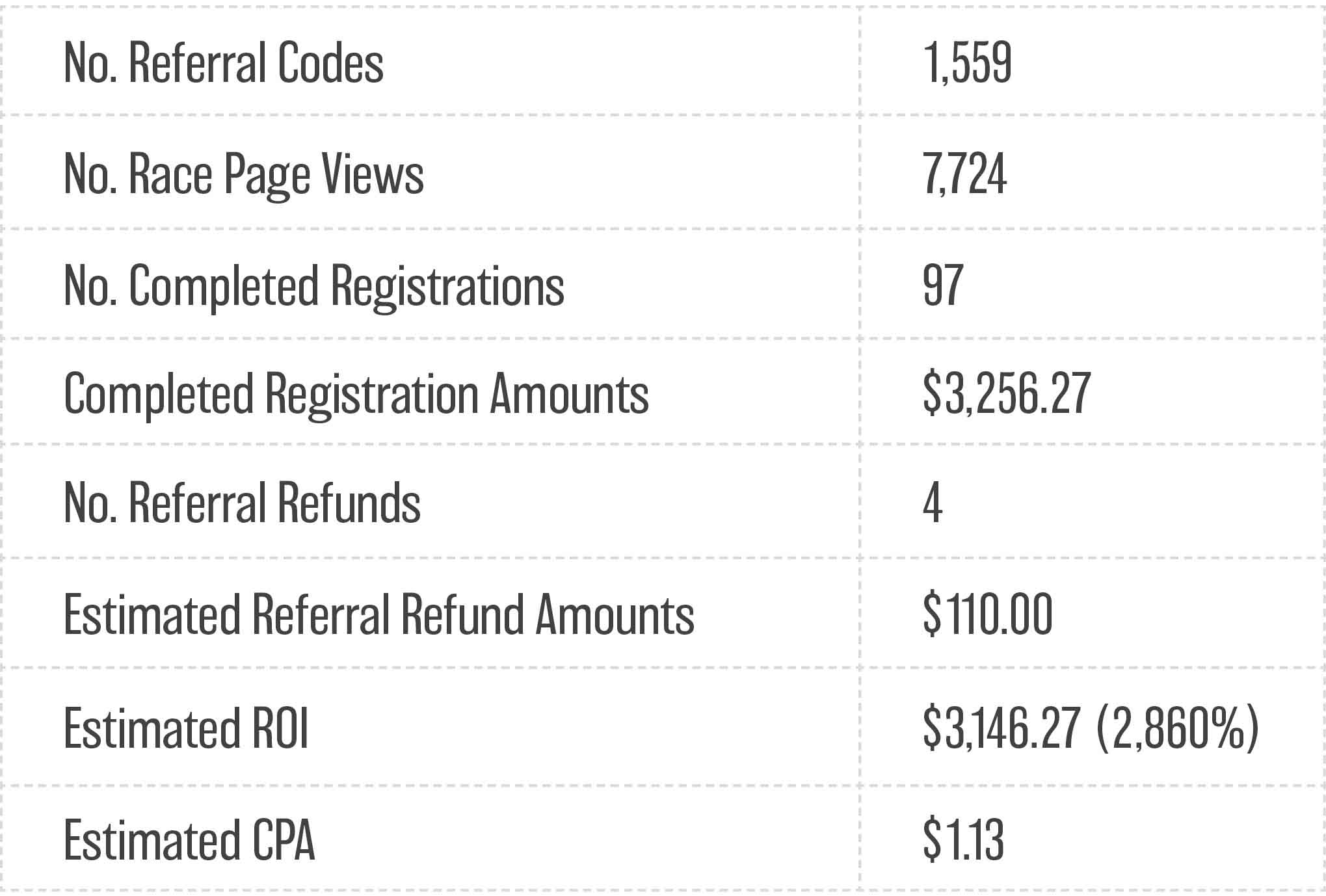 Referral Rewards Table