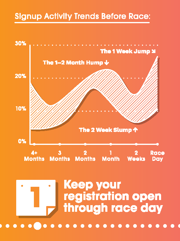 Race Registration Trends 2018
