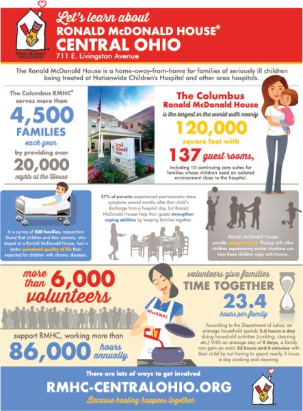 Orangetheory Fitness Challenge: Ronald McDonald House Charities