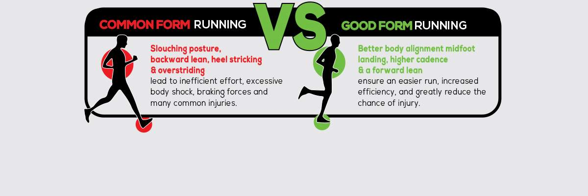 Intro to Good Form Running - Perrysburg Banner Image
