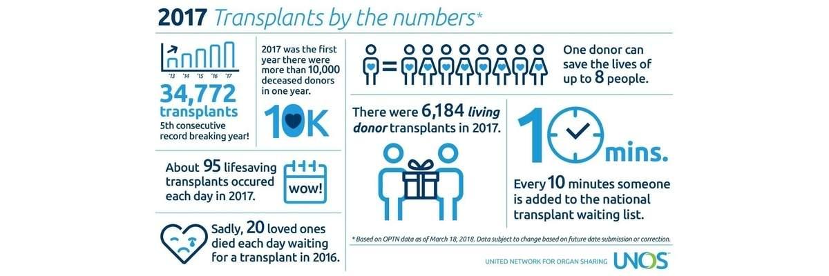 Transplant 5K Banner Image